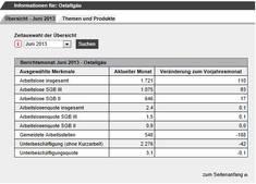 Das Ostallgäu hat eine sehr niedrige Arbeitslosigkeit. Mehr Infos gibt's bei einem Klick auf das Bild.