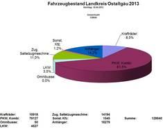 Fahrzeugbestand im Ostallgäu